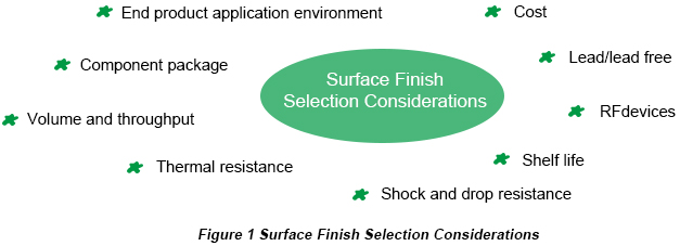 èˉ′???: Surface Finish Option Selection Consideration | PCBCart